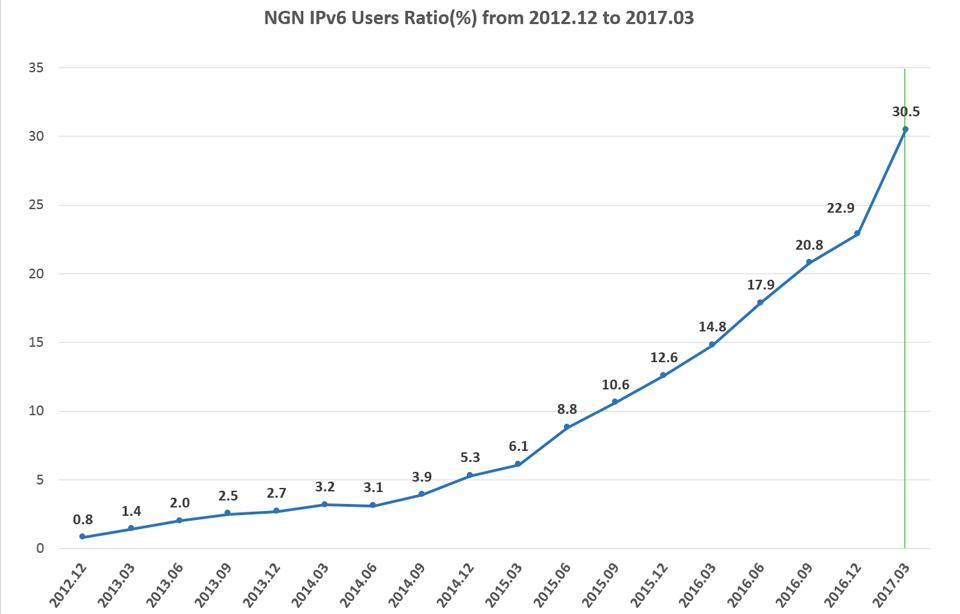 グラフ:日本のIPv6普及率